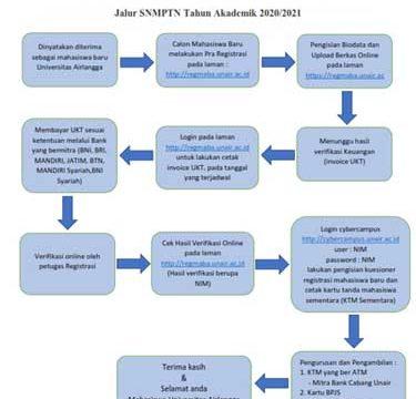 REGISTRASI MAHASISWA BARU UNIVERSITAS AIRLANGGA YANG DITERIMA MELALUI SELEKSI NASIONAL MASUK PERGURUAN TINGGI NEGERI (SNMPTN) TAHUN 2020